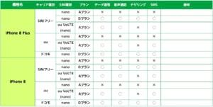 Mineoのプラン、Simカード別iPhone8/8Plus利用制限表の画像
