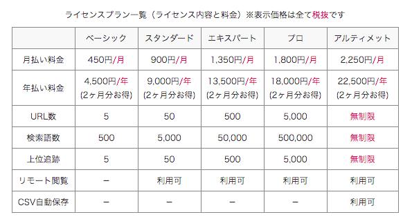 GRCのライセンス表